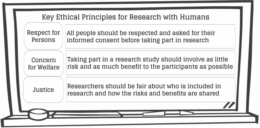 """Key Ethical Principles for Research with Humans. This image shows a drawing a chalkboard with three ethical principles written on it. Respect for Persons is defined as """"all people should be respected and asked for their informed consent before taking part in research."""" Concern for Welfare is defined as """"taking part in a research study should involve as little risk and as much benefit to the participants as possible."""" Justice is defined as """"researchers should be fair about who is included in research and how the risks and benefits are shared."""""""