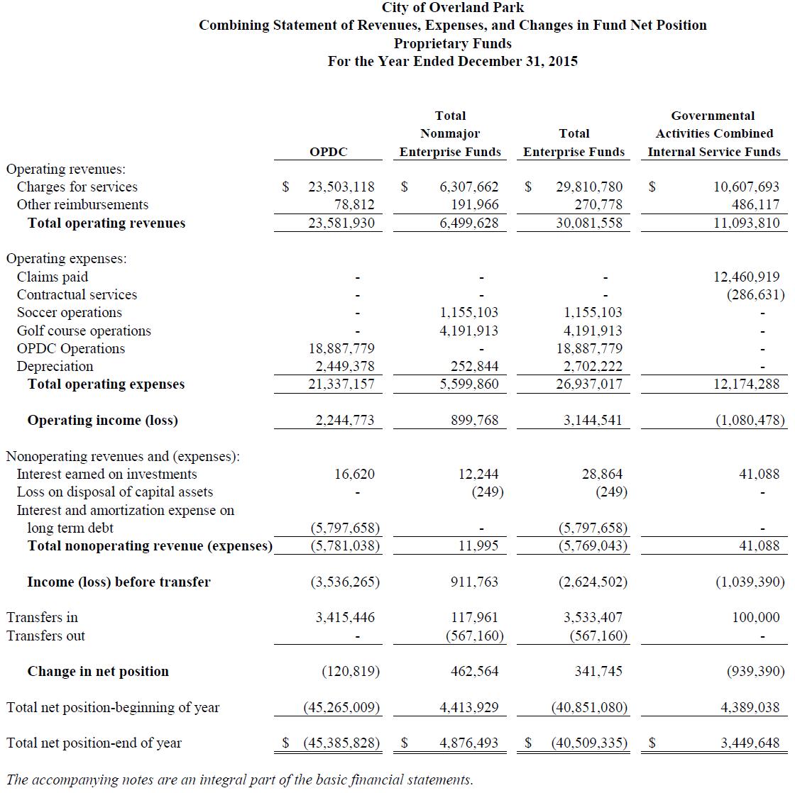Income Statement - Proprietary Funds