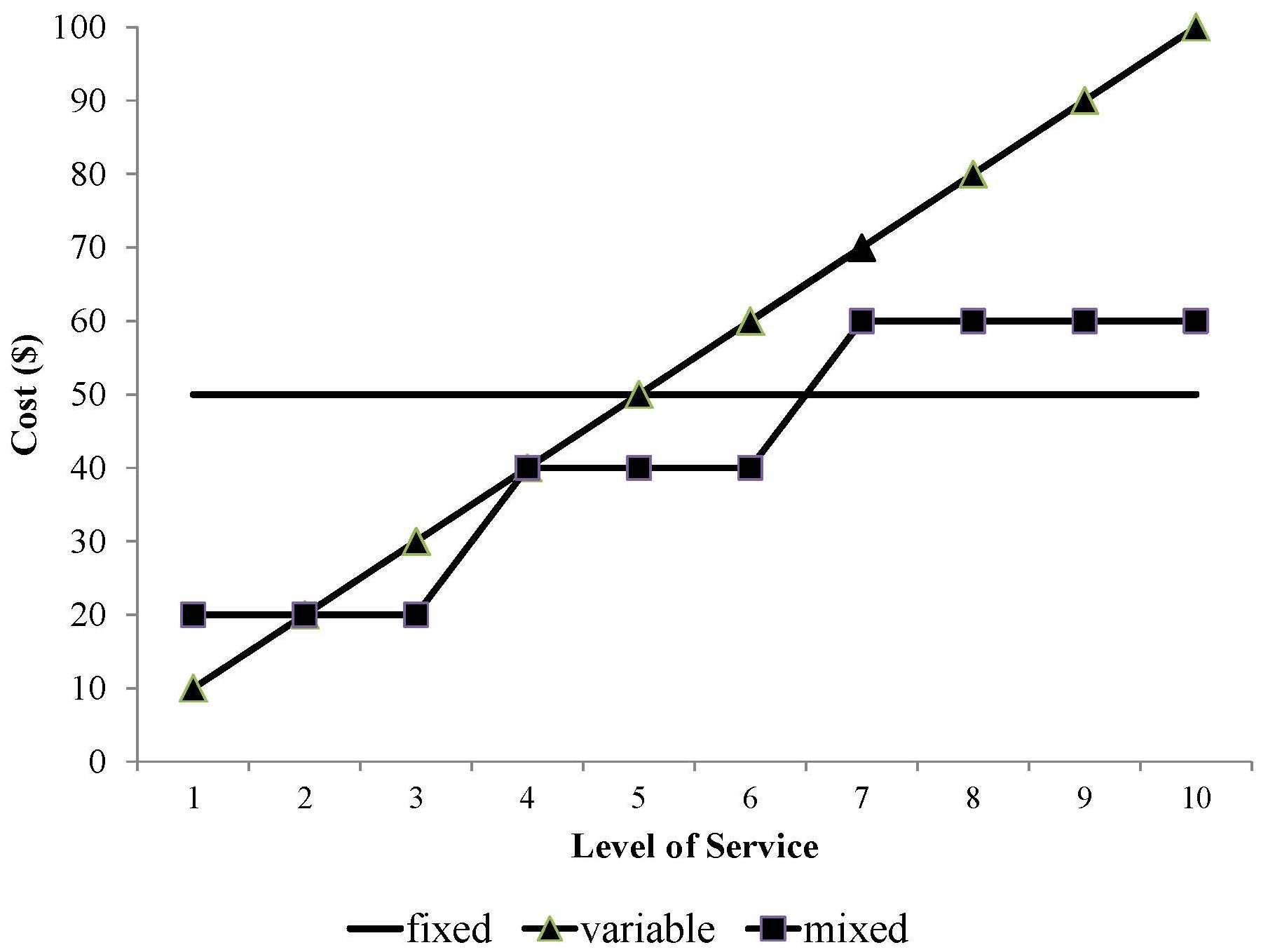 cost_behavior